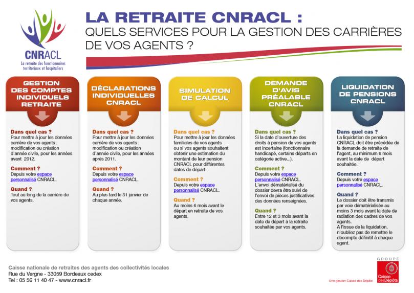 Les services en ligne de la CNRACL