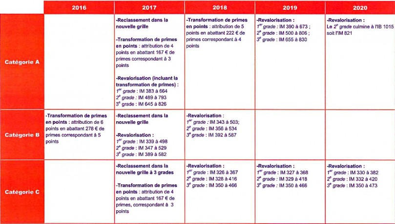 Nouvelle grille indiciaire fonction publique territoriale - Grilles indiciaires fonction publique hospitaliere ...