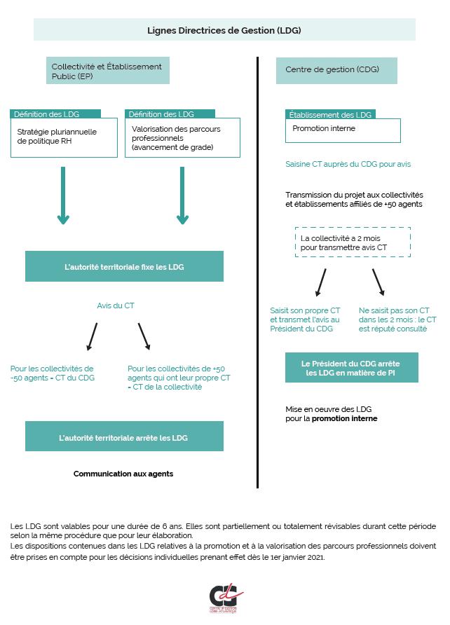 Infographie des lignes directrices de gestion (LDG) CDG44