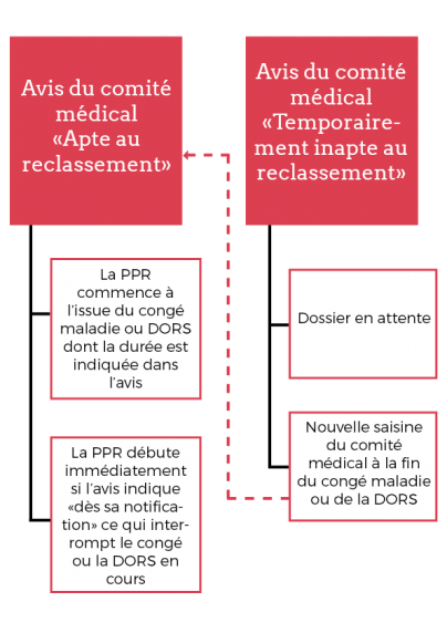 Schéma PPR